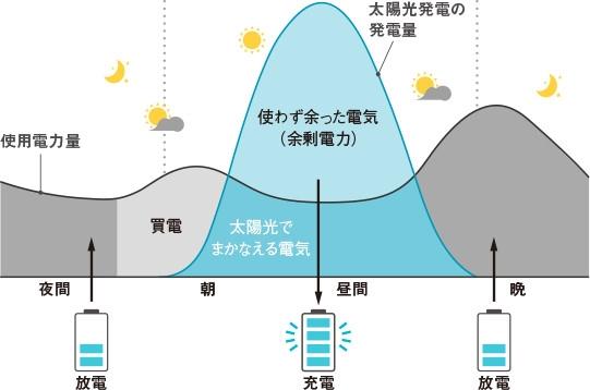 太陽光発電と蓄電池システム